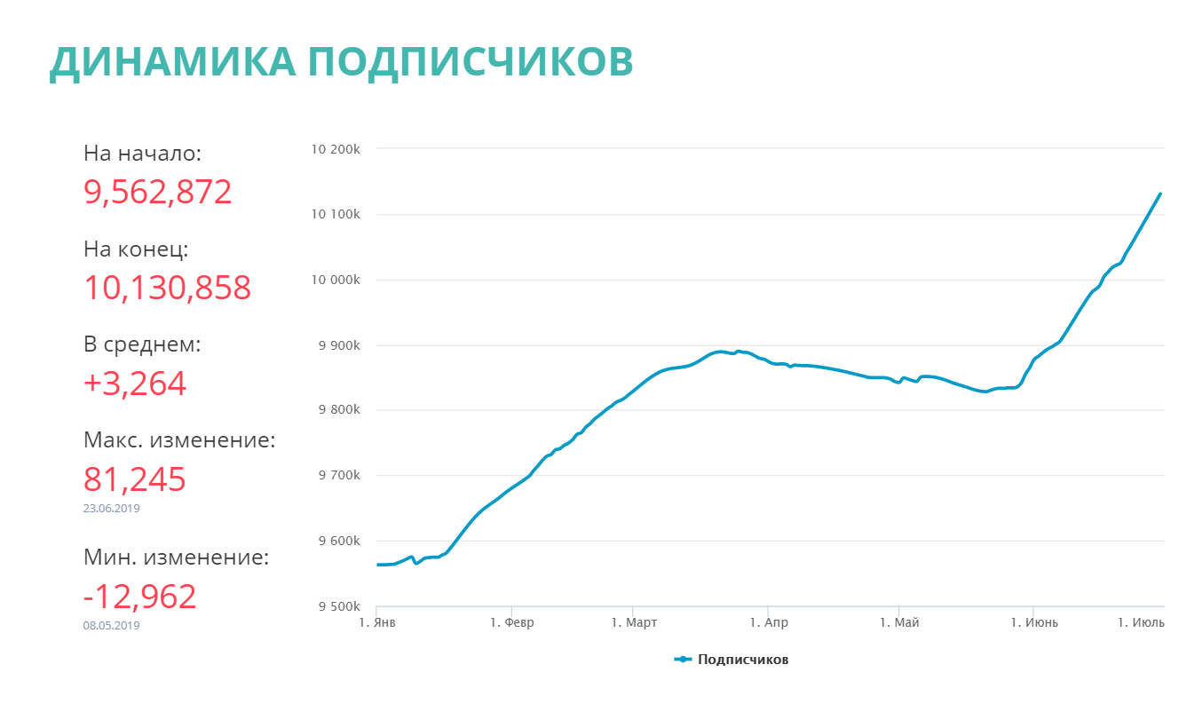 Статистика Инстаграм Егор Крид 2
