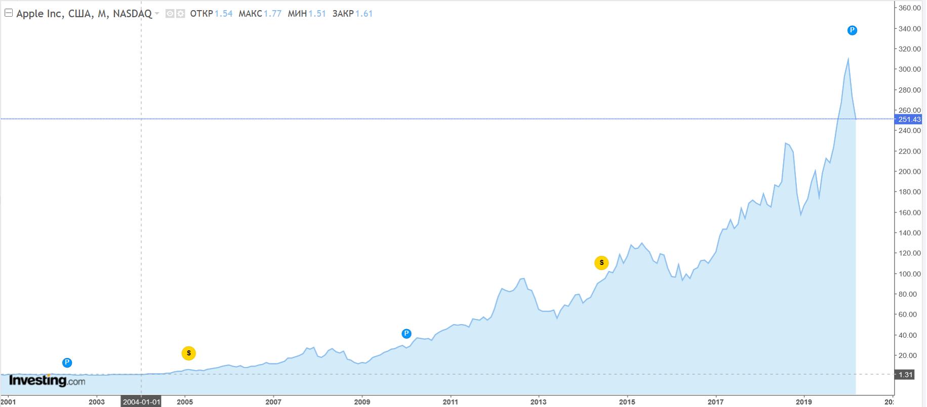 График Акции Apple